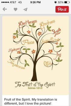 Fruit if the spirit