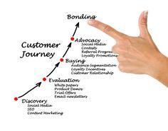 analyze-the-customer-journey