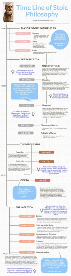 Please enjoy this timeline history of Stoic Philosophy!