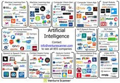 At this time, we are tracking 855 Artificial Intelligence companies across 13 categories, with a combined funding amount of $2.73B. These are companies and categories that involve anything and ever…