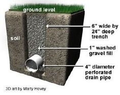 DIY Simple Trench Drain. Remember, the holes in the perforated pipe point down. If they point up, they get clogged by pieces of gravel.