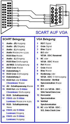 Scart-VGA