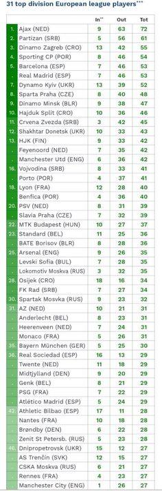 Best European Academies Real Madrid, Football, Soccer, Futbol, American Football, Soccer Ball