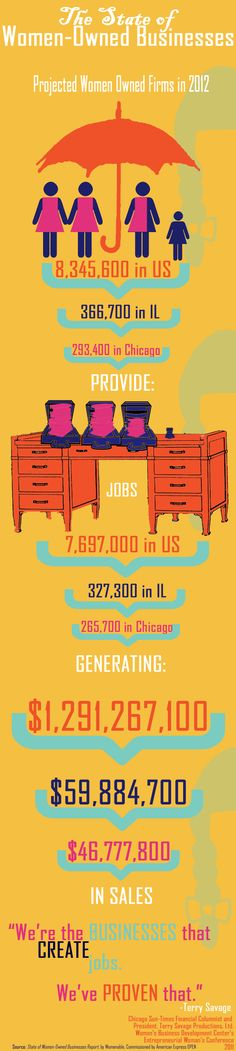 Women Owned Businesses in Chicago showing success, as well as in the entire country.  http://wbdcchicago.files.wordpress.com/2012/05/the-state-of-women-owned-businesses-infograph-copy.jpg