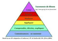 Taxonomie de Bloom (en français)