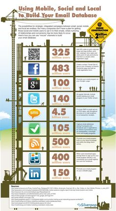 #Infographic on how to use mobile, social and local channels to build your email database. #MobileSocial