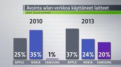 Avoin data sen paljastaa - Apple ja Samsung jyräävät