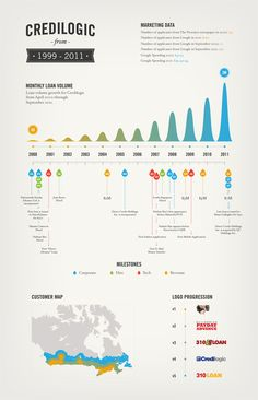 Credilogic Infographic Poster by Jeremey Fleischer, via Behance