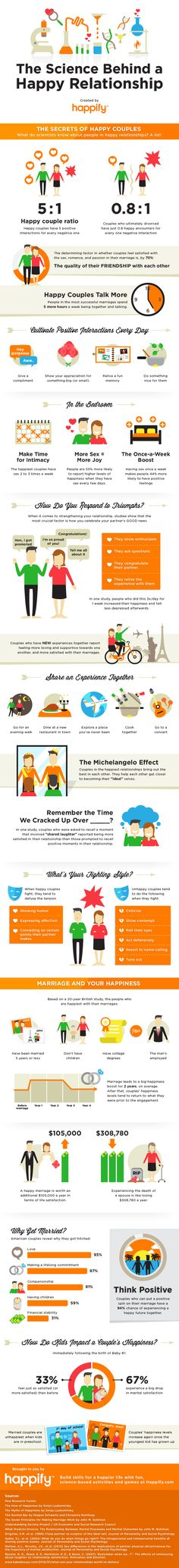 ... means being Happy. Interesting info here... The Science Behind a Happy Relationship: 21 Insightful Facts