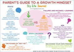 Parent's guide to a growth mindset, printable