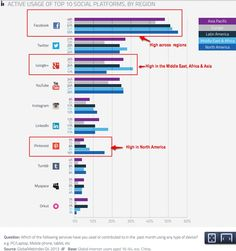 #PinterestCaseStudy March 4. 2014:  Pinterest is effectively only in North America with 16% usage there. Given the focus on scrapbooking, interior design, clothes and food, these may be more consumer-oriented than in other cultures.