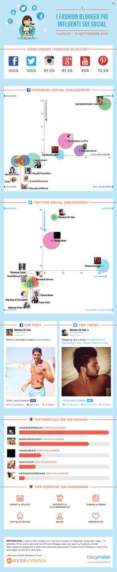 I fashion blogger più influenti della rete #infografica #fashion