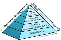The Content Marketing Pyramid is a content strategy for maximizing your content marketing. Plan your calendar and extract the most from your content. Content Marketing Strategy, Inbound Marketing, Internet Marketing, Social Media Marketing, Digital Marketing, Email Marketing, Social Media Branding, Social Business, Le Web