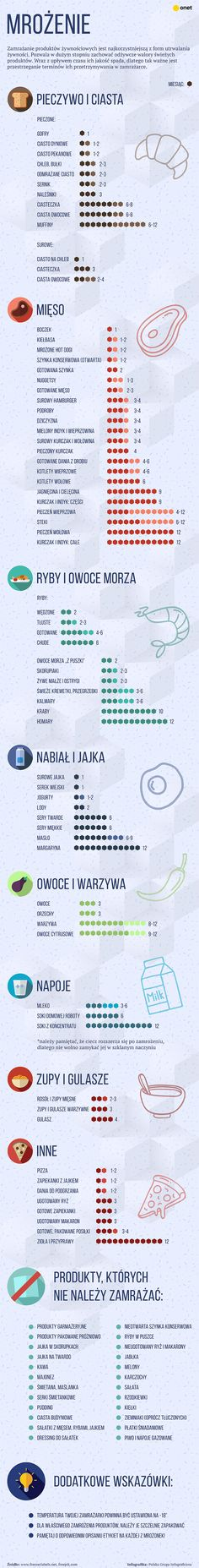 Jak długo można przechowywać mrożone produkty? Sprawdź! [INFOGRAFIKA] - Kobieta Cool Restaurant, Little Kitchen, Polish Recipes, Kitchen Hacks, Good Advice, Tasty Dishes, Cooking Tips, Healthy Lifestyle, Diy And Crafts