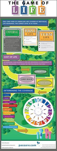 Passare.com Life Insurance Infographic passare The Game of Life   Infographic life