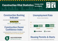 A major rebound in housing starts, combined with returns to growth indicating numbers in both the Dodge Momentum Index and the Architecture Billing Index, highlight the positive data coming out of the construction industry. Read all of the statistics by clicking the pin.