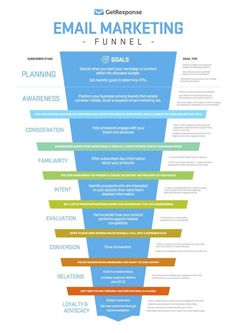 Have a look at all the stages of a email marketing funnel. Email marketing is a real powerful tool you can't ignore. click the link and know tips about email marketing right now! Digital Marketing Strategy, Inbound Marketing, Social Marketing, Affiliate Marketing, Marketing Mail, Marketing Website, Marketing Trends, Marketing Online, Email Marketing Campaign