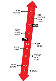 What the Glycemic Index (GI) is:   It's not long after you indulge that sweet craving that you pay the price with an inevitable crash. Here's a little more about the mechanics of the sugar roller-coaster.