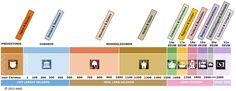 Tijdbalk voor niveau C (niveau A en B zijn ook weergegeven). Op deze site kan je deze tijdlijn downloaden! De tijdlijn is op schaal. Erg belangrijk voor het ontwikkelen van historisch tijdsbesef.