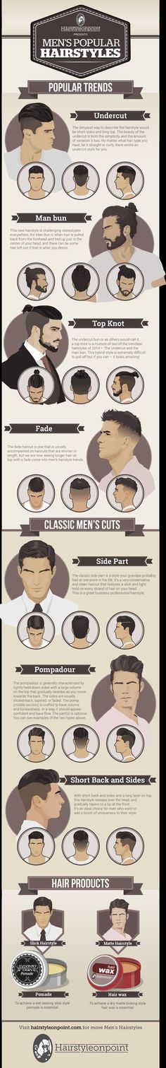 men's style  amazing chart to show what's hot in men's hair, with added suggestions on what products to use.