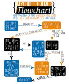 84 Best Flowchart Images Flowchart French Classroom French