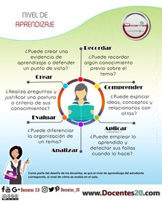 Nivel de Aprendizaje Adult Learning Theory, Mind Map Design, Best Small Camera, Habits Of Mind, 21st Century Skills, Blog Topics, Teacher Hacks, School Counseling, Getting Things Done