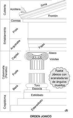 Orden jónico (esquema)