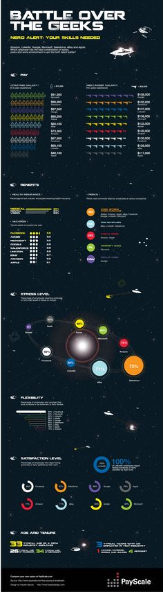 INFOGRAPHIC: BATTLE OVER THE GEEKS    The battle is on. Amazon, Microsoft, Facebook, Google and other leading companies want the brightest minds in the tech industry working for them. How do they attract this clever crew? PayScale compares the pay, benefits and more for nine top tech employers.