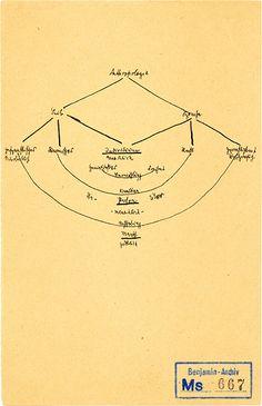 """austinkleon: """"Notas y símbolos de escritura, diagramas, y el índice de las reflexiones de Walter Benjamin sobre Alan Wall Benjamin:"""" De todos los escritores Benjamin fue el más consciente de las tecnologías que hacen posible la escritura.  A pesar de que había sido 'plumas' reservorios de ..."""