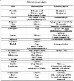 Agriculture, Farming, Herbs, Gardening, Vegetables, Green, Garten, Herb, Vegetable Recipes