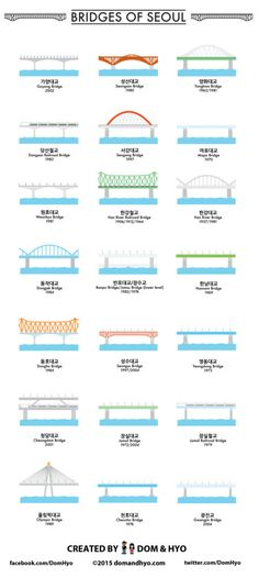 I love bridges, so I enjoyed researching the bridges in Seoul for this graphic. Keep in mind I only did bridges within the actual Seoul city limits. There are several more bridges outside the city … Korean Phrases, Korean Words, Seoul Wallpaper, Learn Basic Korean, Learn Hangul, South Korea Travel, South Korea Seoul, Korean Lessons, Infographic