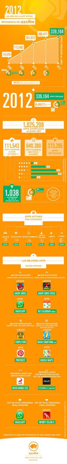 Así ha sido el 2012 para la #AppStore. | #app #apps #iOS #apple