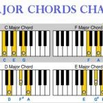 Beginner Chord Piano Lesson 9 - Major Chords: In this lesson, you will learn about major chords which are basically three notes that are played together or nearly together. You can recognize a major chord when you hear it because it sounds happy. Major chords can be used to play literally 1000's of songs ranging from classical tunes to today's most popular hits. Access the list of Major Chord chart.at http://www.zebrakeys.com/lessons/beginner/chords/?id=9
