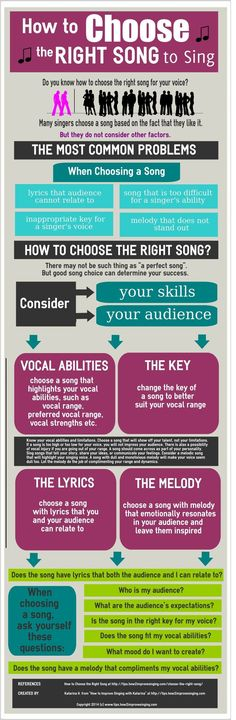 Do you know how to choose a good song for your voice and vocal skills? Find out more at: http://tips.how2improvesinging.com/how-to-choose-the-right-song-to-sing-infographic/ #singingtips #learntosingtips