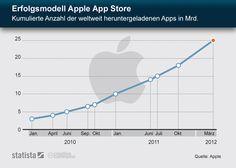 Erfolgsmodell von Apple