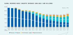 Global Music Report 2017 / IFPI