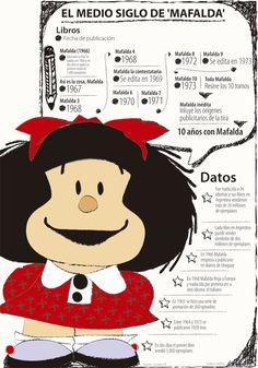 En 50 años Mafalda ha vendido más de 20 millones de ejemplares Minnie Mouse, Disney Characters, Fictional Characters, To Sell, Libros, Fantasy Characters