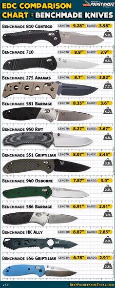 Benchmade Knives EDC comparison chart