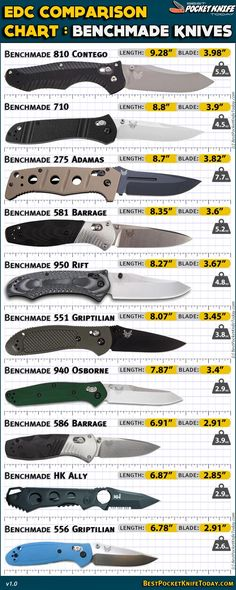 Benchmade Knives EDC comparison chart