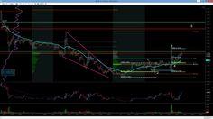 Eurusd #nfp trading por @baitazuri con #Elliottwave