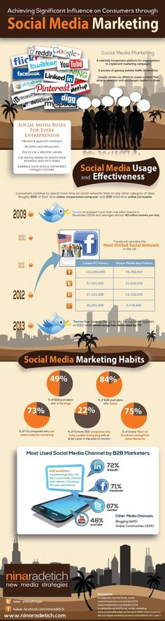 Achieving Significant #Influence on #Consumers through #SocialMediaMarketing