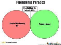 Friendship Paradox in a Venn Diagram
