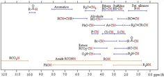 H1 NMR shifts.