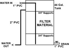 DIY Bio Filter Design. Want a fishpond in your garden? This will help immensely http://www.runnerduck.com/pf1.htm