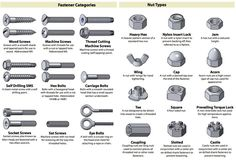 Identification Chart For Types Of Fasteners Bolt And