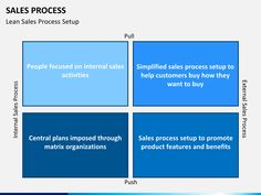 Sales Process PowerPoint Template | SketchBubble Sales Process, Color Themes, The Help, Presentation, Templates, Activities, How To Plan, Stencils, Vorlage