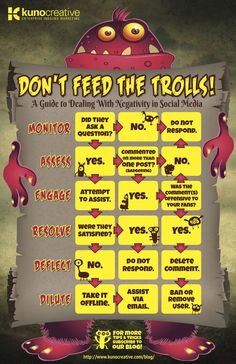 How Can You Manage Negativity In Social Media? #infographic via @DR4WARD Dr. William J. Ward Dr. William J. Ward