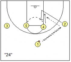 How To Become Great At Playing Basketball. For years, fans of all ages have loved the game of basketball. There are many people that don't know how to play. This article will help to fine tune your Basketball Schedule, Basketball Videos, Basketball Tricks, Basketball Rules, Basketball Practice, Basketball Plays, Basketball Is Life, Basketball Workouts, Basketball Skills