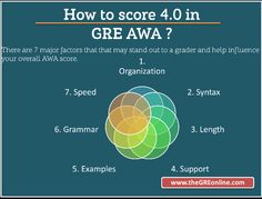 How to score 4.0 on the GRE AWA