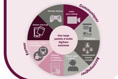 Les outils numériques sont des «accélérateurs de transformation» selon cette nouvelle infographie,réalisée parSiapartners,qui vient enrichir le débat sur la transition